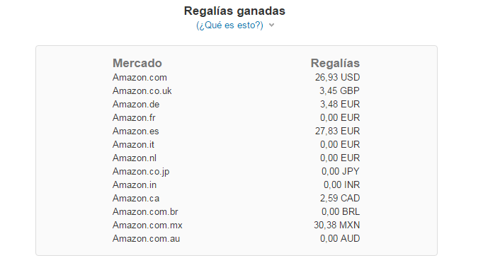 ganancias amazon